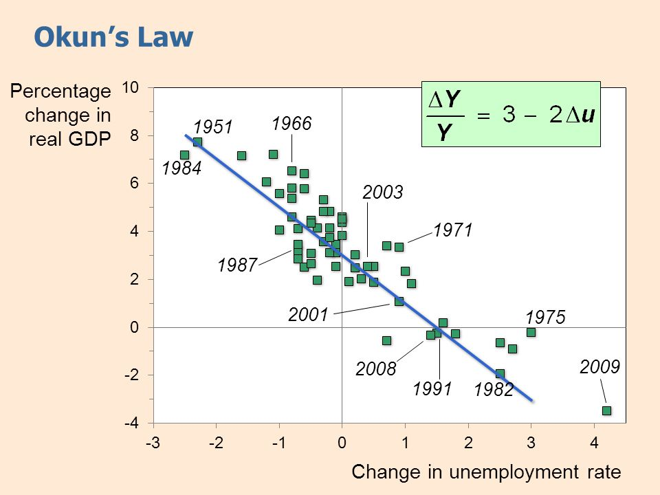 Okun's Law Percentage change in real GDP Change in unemployment rate 1975 1982 1991 2001 1984 1951 1966 2003 1987 2008 1971 2009