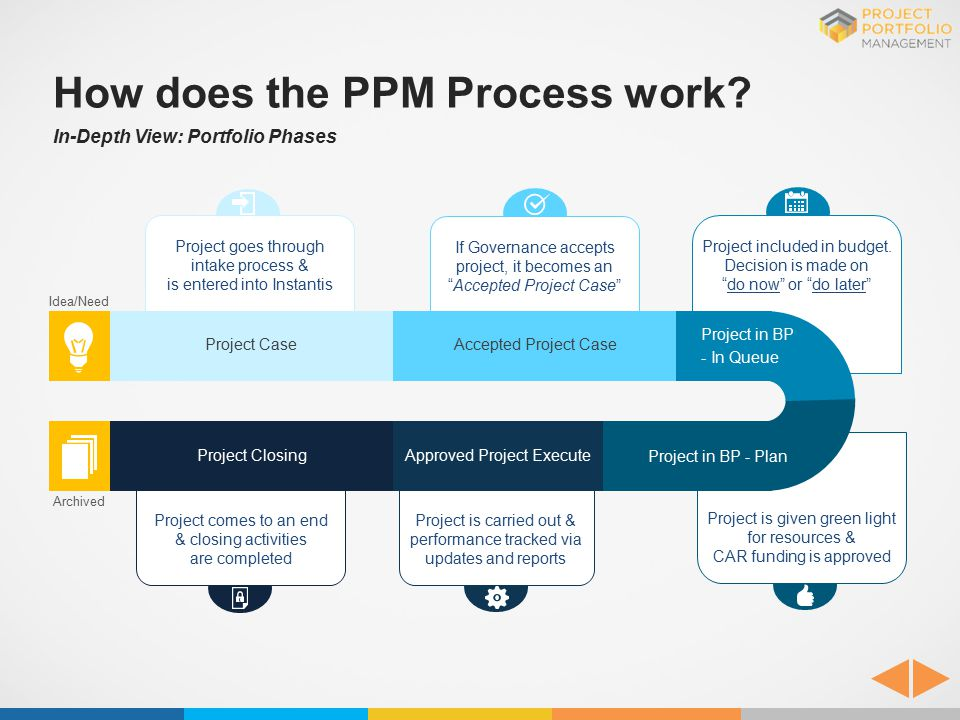 How does the PPM Process work? In-Depth View: Portfolio Phases Approved Project ExecuteProject Closing Project in BP - Plan Project goes through intak