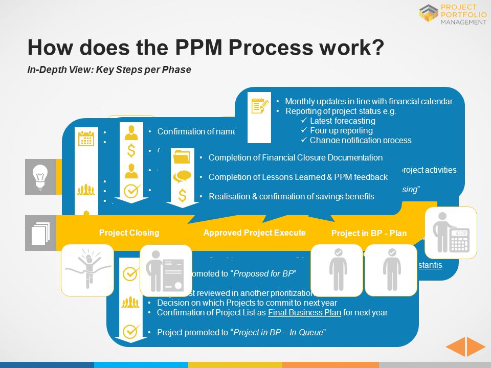 How does the PPM Process work? In-Depth View: Key Steps per Phase Approved Project ExecuteProject Closing Project Case Charter created in Instantis Ch