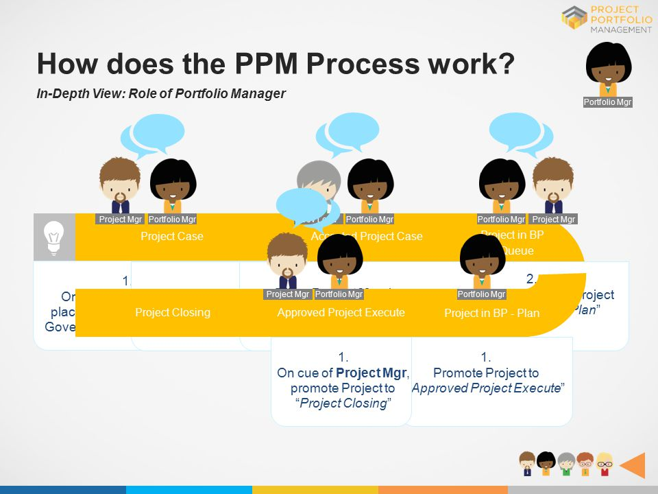 Portfolio Mgr Approved Project ExecuteProject Closing Project Case How does the PPM Process work? In-Depth View: Role of Portfolio Manager Portfolio M
