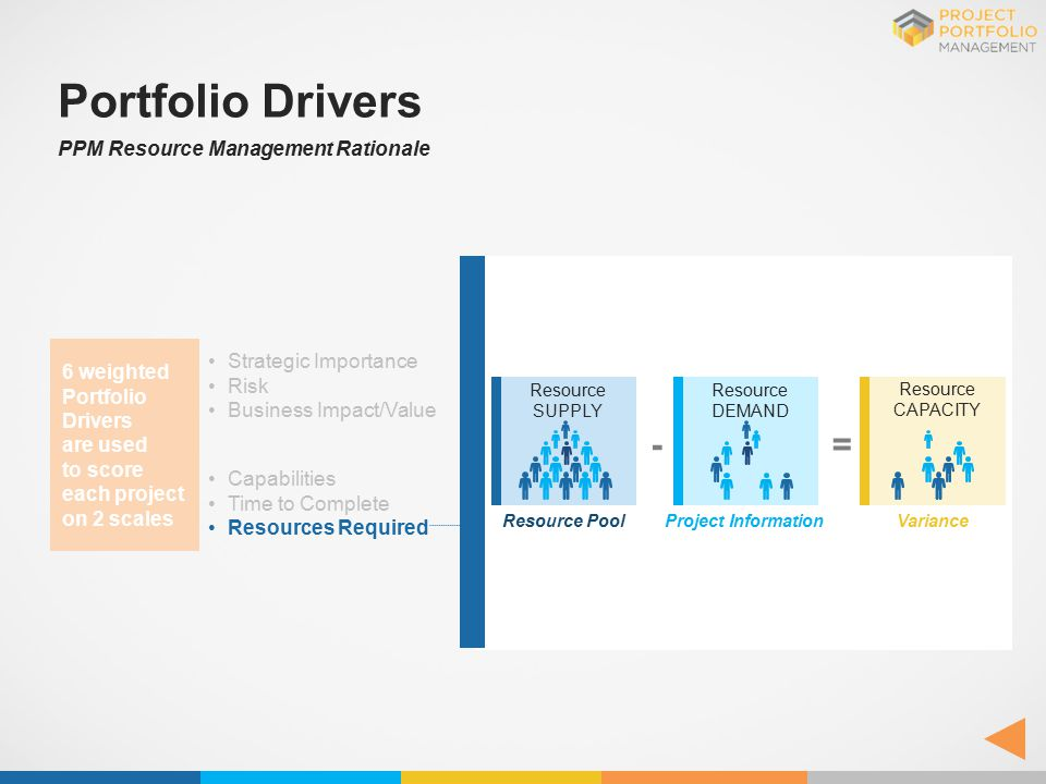 Portfolio Drivers PPM Resource Management Rationale Strategic Importance Risk Business Impact/Value Capabilities Time to Complete Resources Required 6