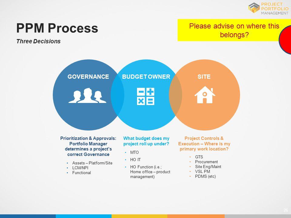 26 Assets – Platform/Site LCM/NPI Functional MTO HO IT HO Function (i.e.; Home office – product management) GTS Procurement Site Eng/Maint VSL PM PDMS