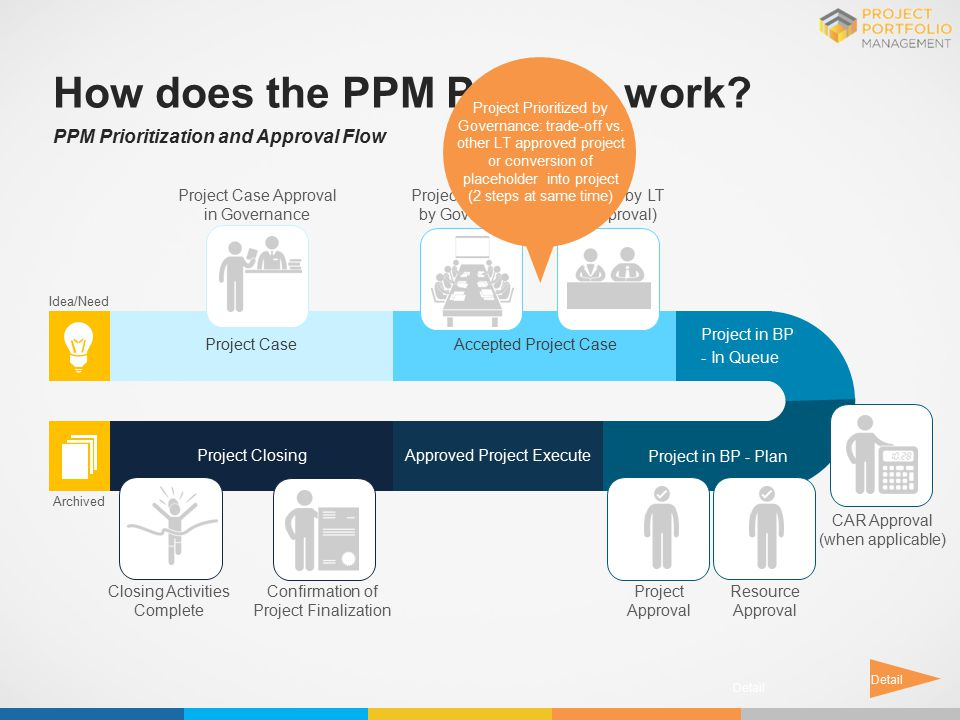 Project CaseAccepted Project Case Approved Project ExecuteProject Closing Project in BP - Plan Project in BP - In Queue Idea/Need Archived How does th