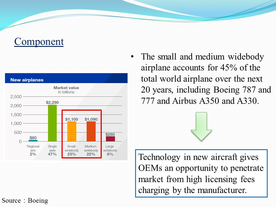The small and medium widebody airplane accounts for 45% of the total world airplane over the next 20 years, including Boeing 787 and 777 and Airbus A350 and A330.