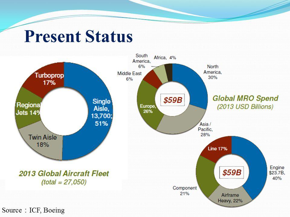 Present Status Source : ICF, Boeing