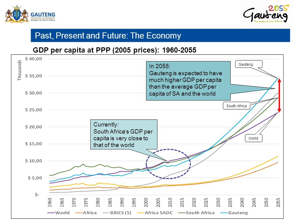 Past, Present and Future: The Economy GDP per capita at PPP (2005 prices): 1960-2055 In 2055: Gauteng is expected to have much higher GDP per capita t