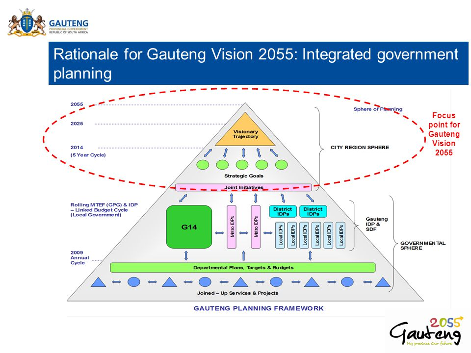 Rationale for Gauteng Vision 2055: Integrated government planning Focus point for Gauteng Vision 2055