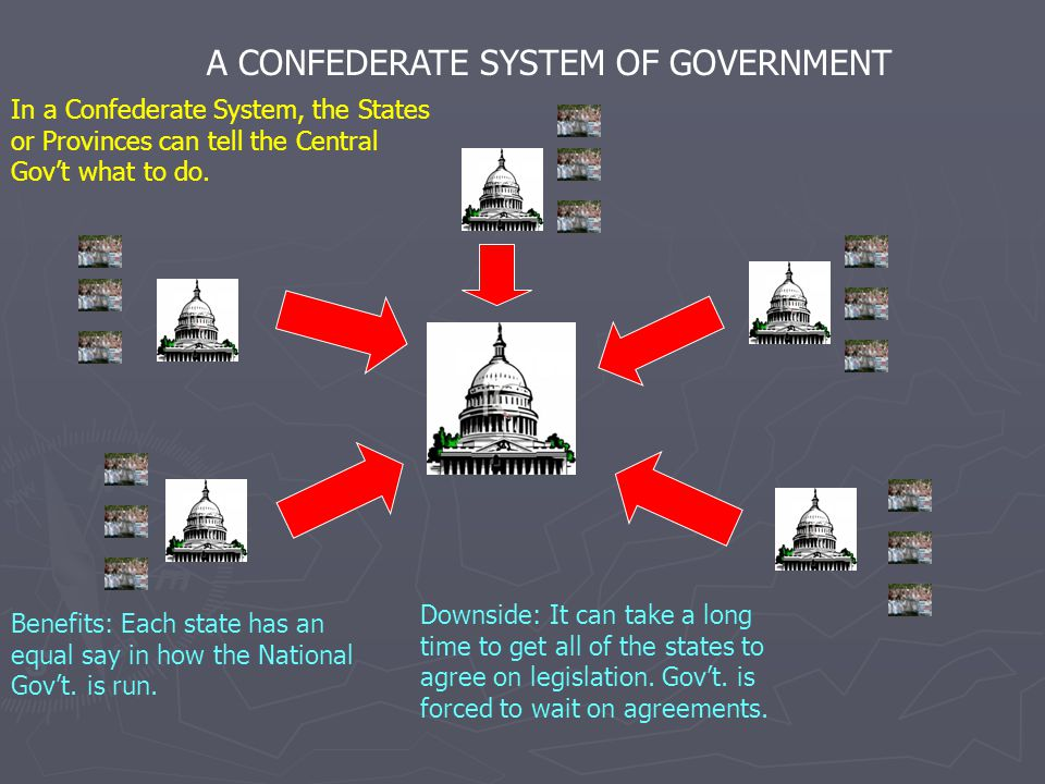 A CONFEDERATE SYSTEM OF GOVERNMENT In a Confederate System, the States or Provinces can tell the Central Gov't what to do. Benefits: Each state has an