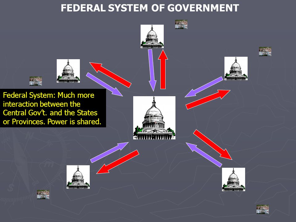 FEDERAL SYSTEM OF GOVERNMENT Federal System: Much more interaction between the Central Gov't. and the States or Provinces. Power is shared.