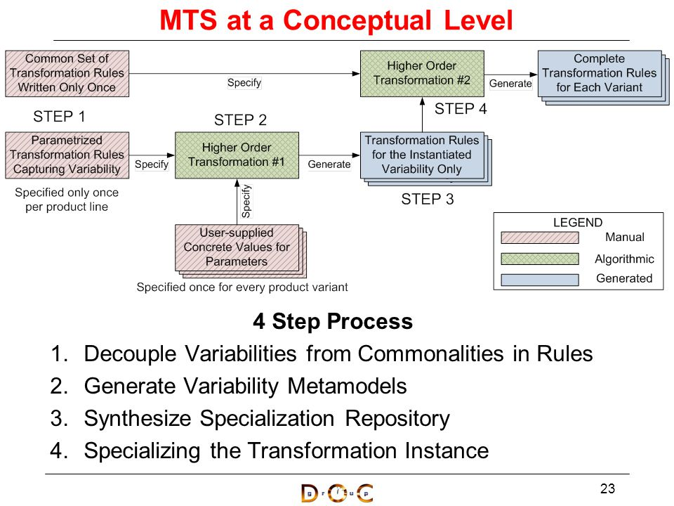 MTS at a Conceptual Level 4 Step Process 1.Decouple Variabilities from Commonalities in Rules 2.Generate Variability Metamodels 3.Synthesize Specialization Repository 4.Specializing the Transformation Instance 23