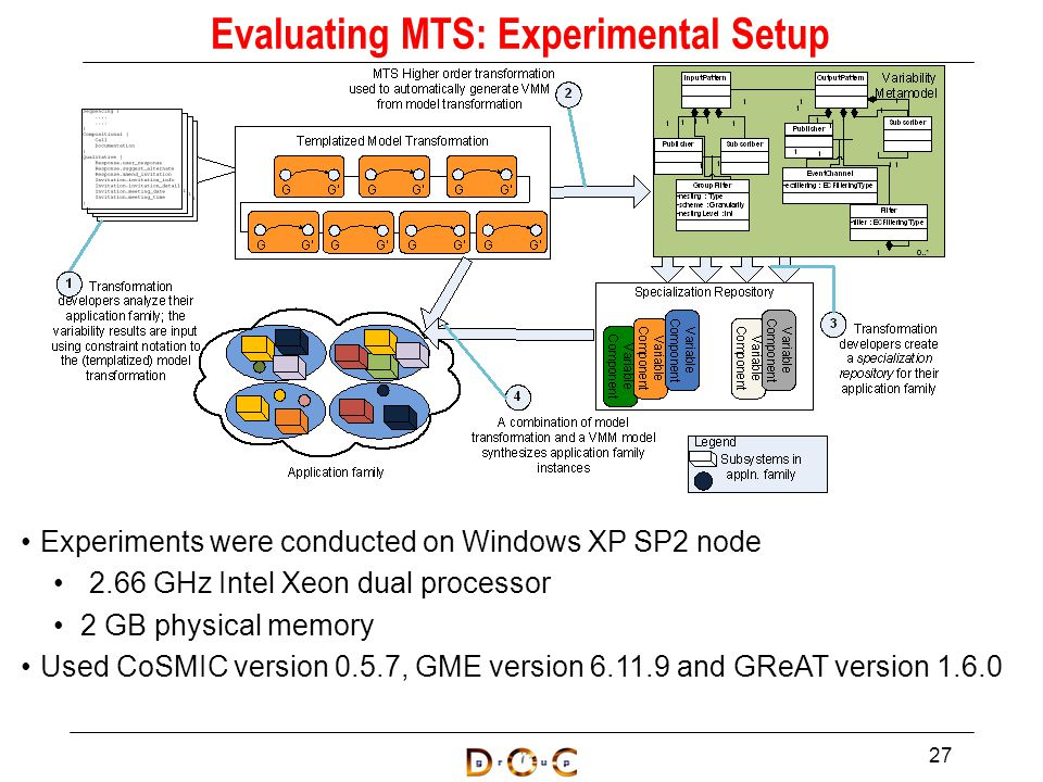 27 Evaluating MTS: Experimental Setup Experiments were conducted on Windows XP SP2 node 2.66 GHz Intel Xeon dual processor 2 GB physical memory Used CoSMIC version 0.5.7, GME version 6.11.9 and GReAT version 1.6.0