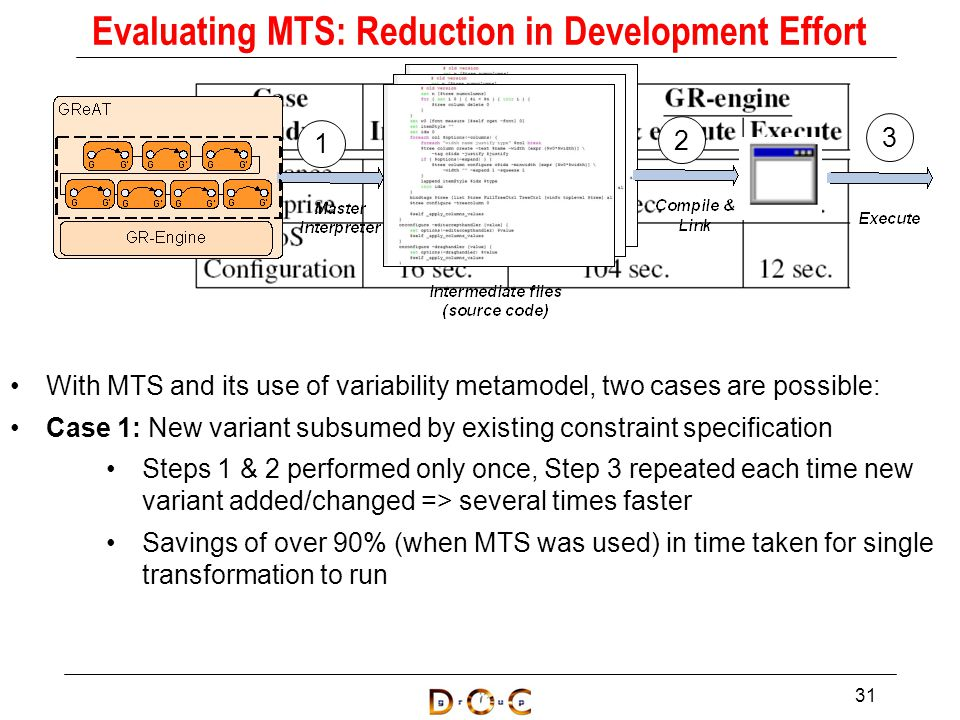 With MTS and its use of variability metamodel, two cases are possible: Case 1: New variant subsumed by existing constraint specification Steps 1 & 2 performed only once, Step 3 repeated each time new variant added/changed => several times faster Savings of over 90% (when MTS was used) in time taken for single transformation to run 31 Evaluating MTS: Reduction in Development Effort 1 2 3