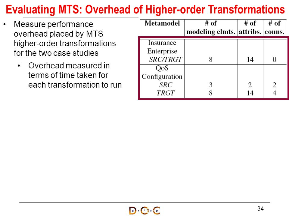 Measure performance overhead placed by MTS higher-order transformations for the two case studies Overhead measured in terms of time taken for each transformation to run 34 Evaluating MTS: Overhead of Higher-order Transformations