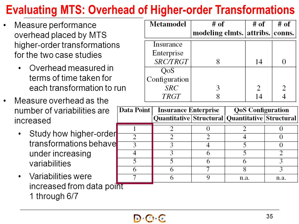 Measure performance overhead placed by MTS higher-order transformations for the two case studies Overhead measured in terms of time taken for each transformation to run Measure overhead as the number of variabilities are increased Study how higher-order transformations behave under increasing variabilities Variabilities were increased from data point 1 through 6/7 35 Evaluating MTS: Overhead of Higher-order Transformations