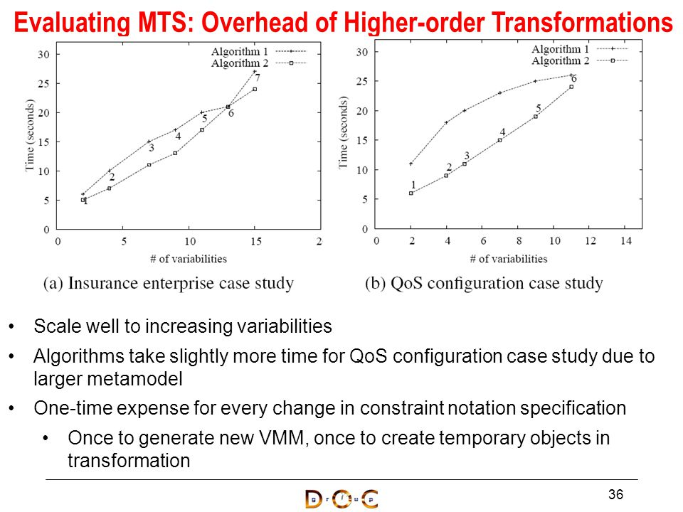 Scale well to increasing variabilities Algorithms take slightly more time for QoS configuration case study due to larger metamodel One-time expense for every change in constraint notation specification Once to generate new VMM, once to create temporary objects in transformation 36 Evaluating MTS: Overhead of Higher-order Transformations