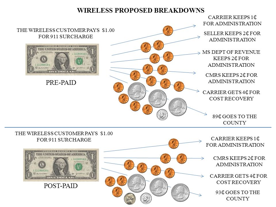 WIRELESS PROPOSED BREAKDOWNS THE WIRELESS CUSTOMER PAYS $1.00 FOR 911 SURCHARGE CARRIER KEEPS 1 FOR ADMINISTRATION SELLER KEEPS 2 FOR ADMINISTRATION M