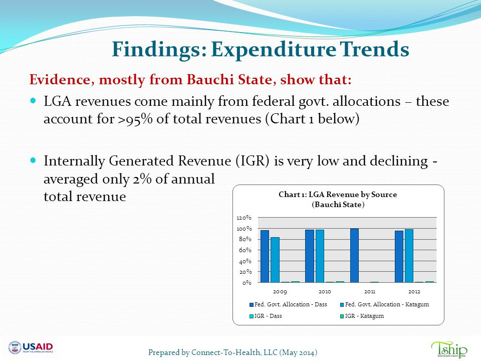 Findings: Expenditure Trends Evidence, mostly from Bauchi State, show that: LGA revenues come mainly from federal govt. allocations – these account fo