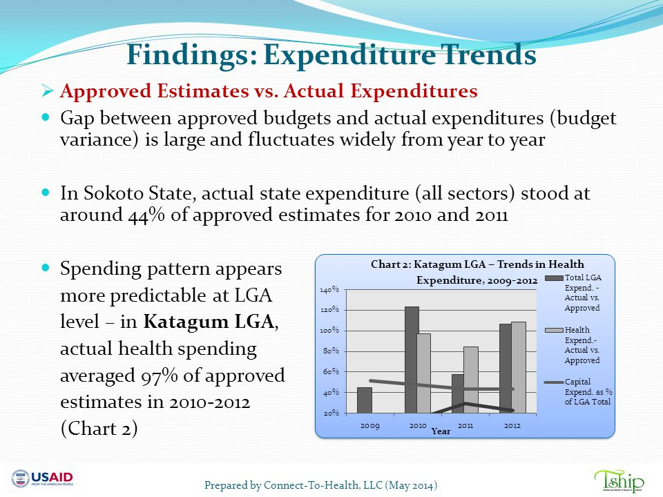 Findings: Expenditure Trends  Approved Estimates vs. Actual Expenditures Gap between approved budgets and actual expenditures (budget variance) is la