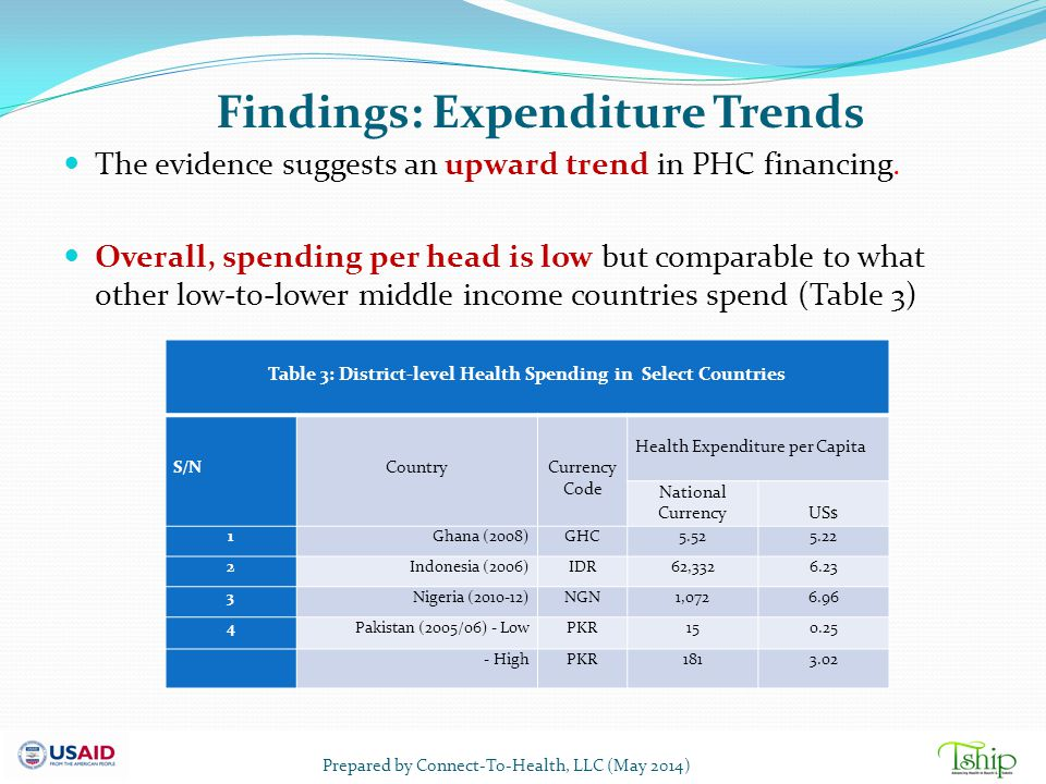 Findings: Expenditure Trends The evidence suggests an upward trend in PHC financing. Overall, spending per head is low but comparable to what other lo