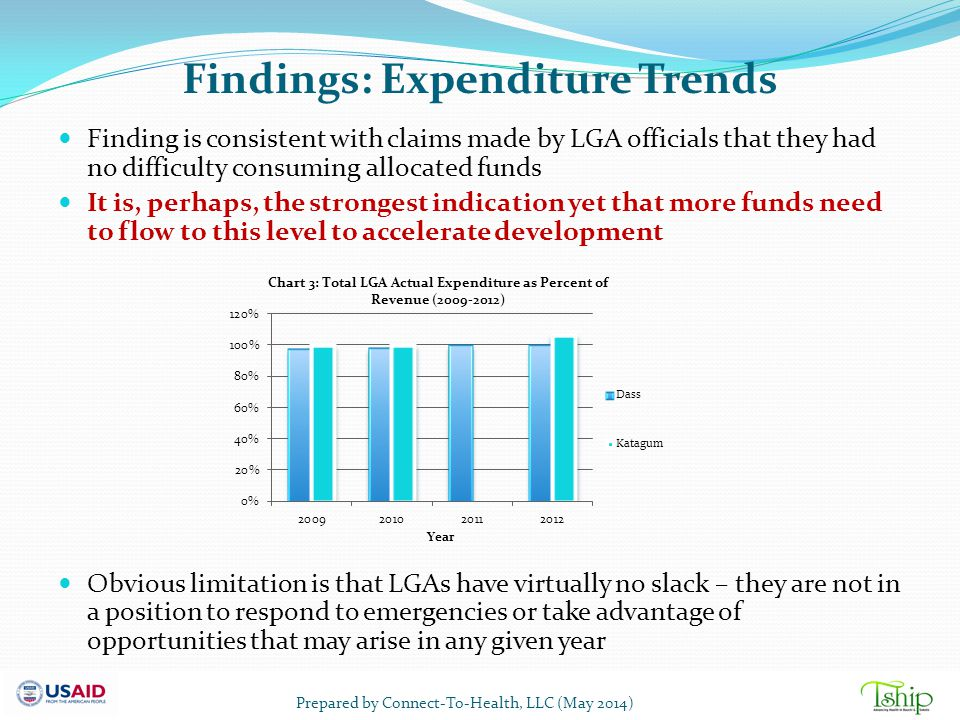 Findings: Expenditure Trends Finding is consistent with claims made by LGA officials that they had no difficulty consuming allocated funds It is, perh