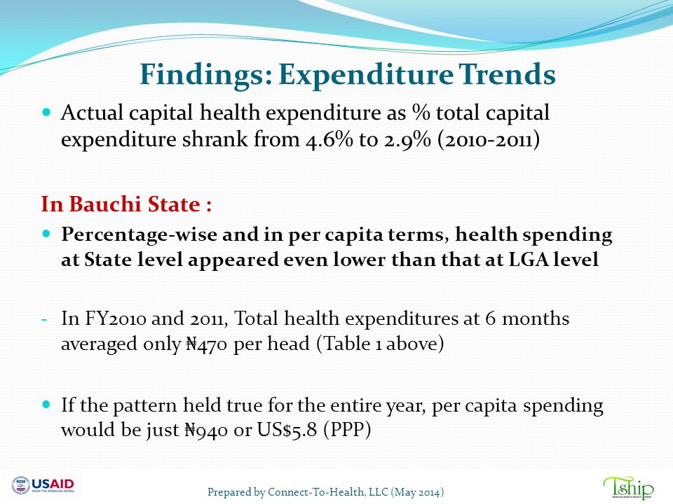 Findings: Expenditure Trends Actual capital health expenditure as % total capital expenditure shrank from 4.6% to 2.9% (2010-2011) In Bauchi State : P