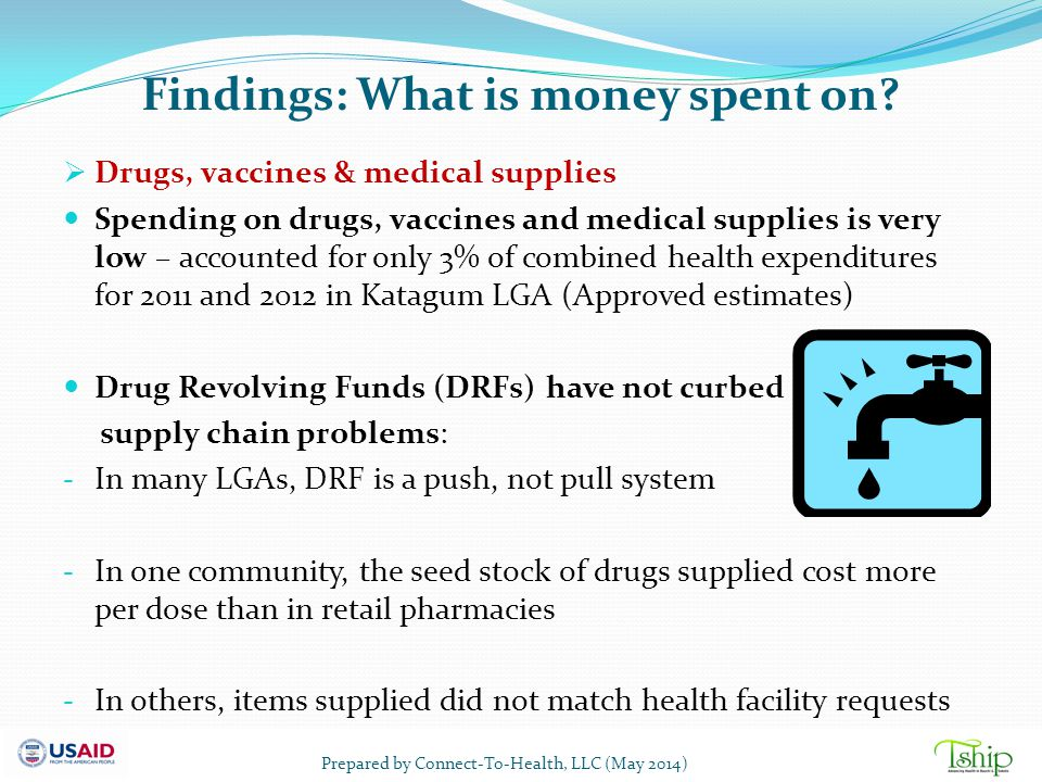 Findings: What is money spent on?  Drugs, vaccines & medical supplies Spending on drugs, vaccines and medical supplies is very low – accounted for on