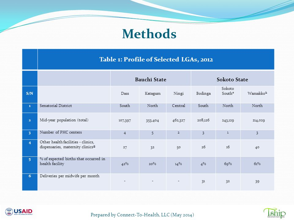 Methods Table 1: Profile of Selected LGAs, 2012 Bauchi State Sokoto State S/N Dass Katagum Ningi Bodinga Sokoto South # Wamakko & 1Senatorial District