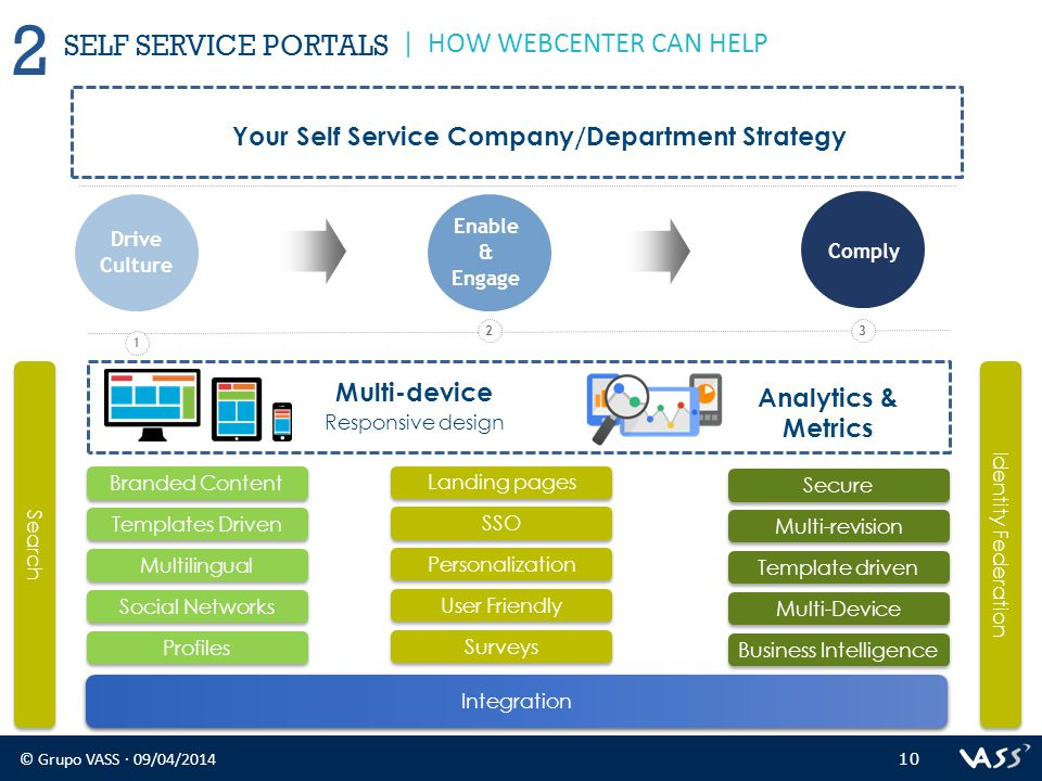 © Grupo VASS · 09/04/2014 10 2 | HOW WEBCENTER CAN HELP SELF SERVICE PORTALS Enable & Engage Comply 23 Drive Culture 1 Multi-device Responsive design