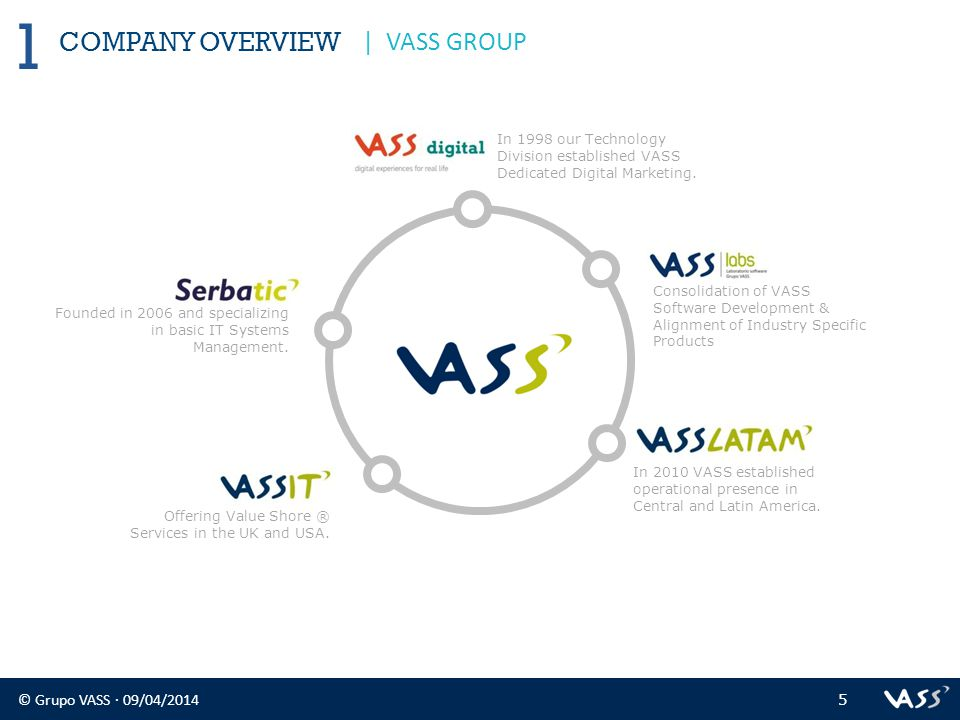© Grupo VASS · 09/04/2014 5 COMPANY OVERVIEW 1 | VASS GROUP Founded in 2006 and specializing in basic IT Systems Management.