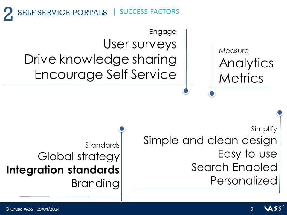 © Grupo VASS · 09/04/2014 9 2 | SUCCESS FACTORS Engage User surveys Drive knowledge sharing Encourage Self Service Standards Global strategy Integrati
