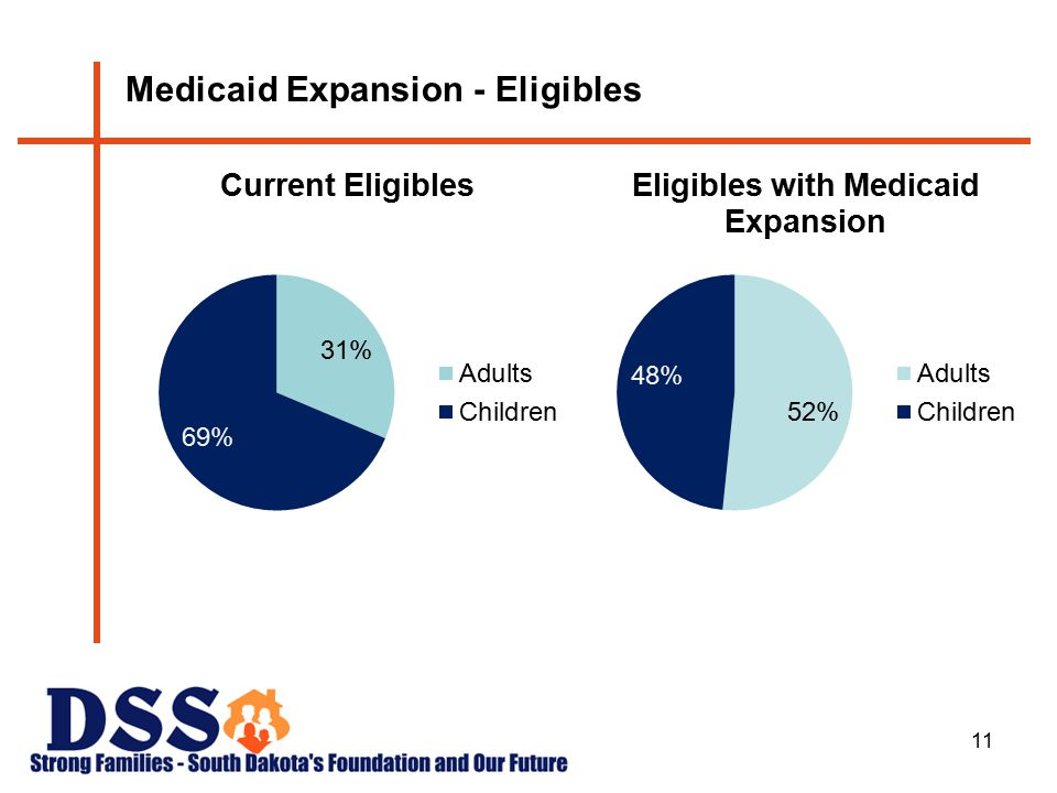 11 Medicaid Expansion - Eligibles