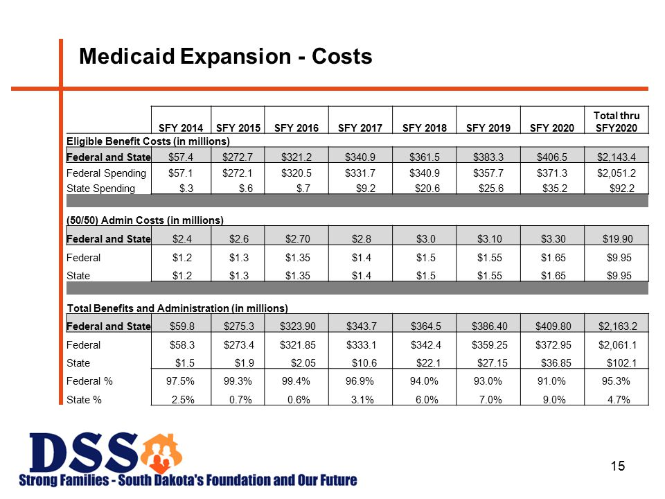 15 Medicaid Expansion - Costs SFY 2014SFY 2015SFY 2016SFY 2017SFY 2018SFY 2019SFY 2020 Total thru SFY2020 Eligible Benefit Costs (in millions) Federal and State$57.4$272.7$321.2$340.9$361.5$383.3$406.5$2,143.4 Federal Spending$57.1$272.1$320.5$331.7$340.9$357.7$371.3$2,051.2 State Spending $.3 $.6 $.7 $9.2 $20.6 $25.6 $35.2 $92.2 (50/50) Admin Costs (in millions) Federal and State $2.4 $2.6 $2.70 $2.8 $3.0 $3.10 $3.30 $19.90 Federal $1.2 $1.3 $1.35 $1.4 $1.5 $1.55 $1.65 $9.95 State $1.2 $1.3 $1.35 $1.4 $1.5 $1.55 $1.65 $9.95 Total Benefits and Administration (in millions) Federal and State $59.8 $275.3 $323.90 $343.7 $364.5 $386.40 $409.80 $2,163.2 Federal $58.3 $273.4 $321.85 $333.1 $342.4 $359.25 $372.95 $2,061.1 State $1.5 $1.9 $2.05 $10.6 $22.1 $27.15 $36.85 $102.1 Federal %97.5%99.3%99.4%96.9%94.0%93.0%91.0%95.3% State % 2.5% 0.7% 0.6% 3.1% 6.0% 7.0% 9.0% 4.7%