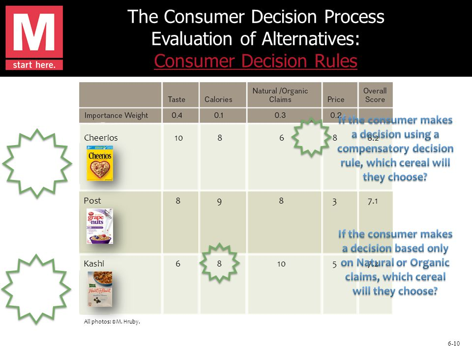 6-10 The Consumer Decision Process Evaluation of Alternatives: Consumer Decision Rules Consumer Decision Rules Cheerios108688.2 Post89837.1 Kashi681057.2 All photos: ©M.