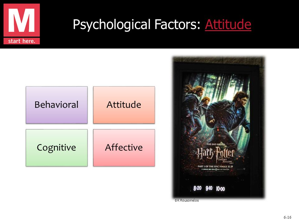 6-16 Psychological Factors: AttitudeAttitude BehavioralAttitude CognitiveAffective ©K Rousonelos