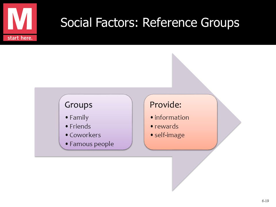 6-19 Social Factors: Reference Groups Groups Family Friends Coworkers Famous people Provide: information rewards self-image