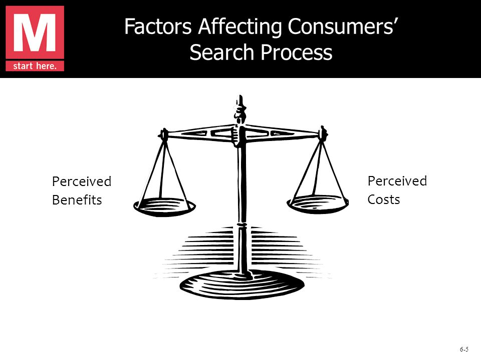 6-5 Factors Affecting Consumers' Search Process Perceived Benefits Perceived Costs
