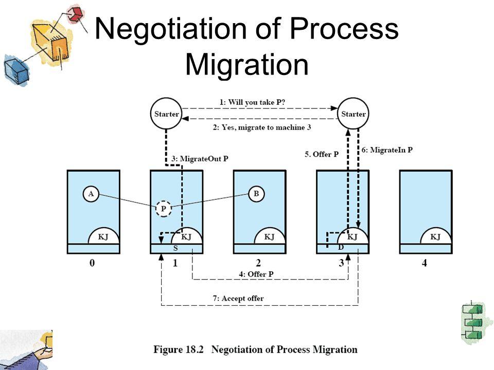 Negotiation of Process Migration