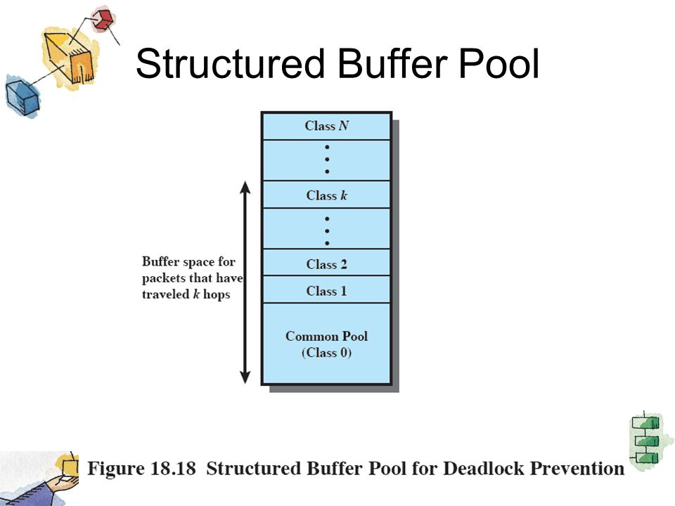 Structured Buffer Pool