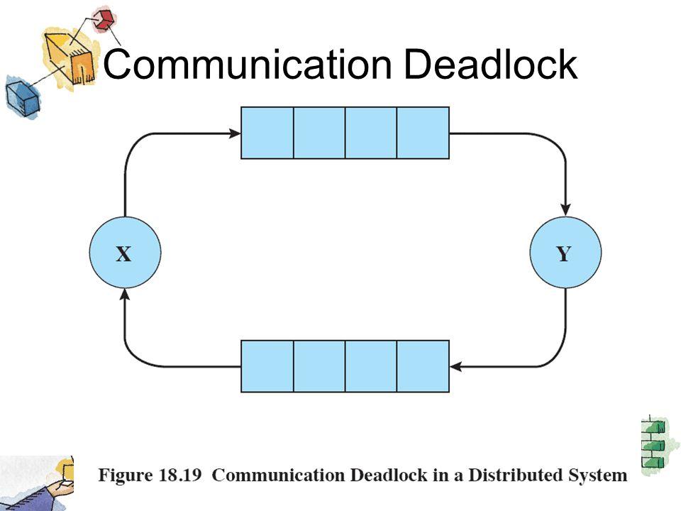 Communication Deadlock