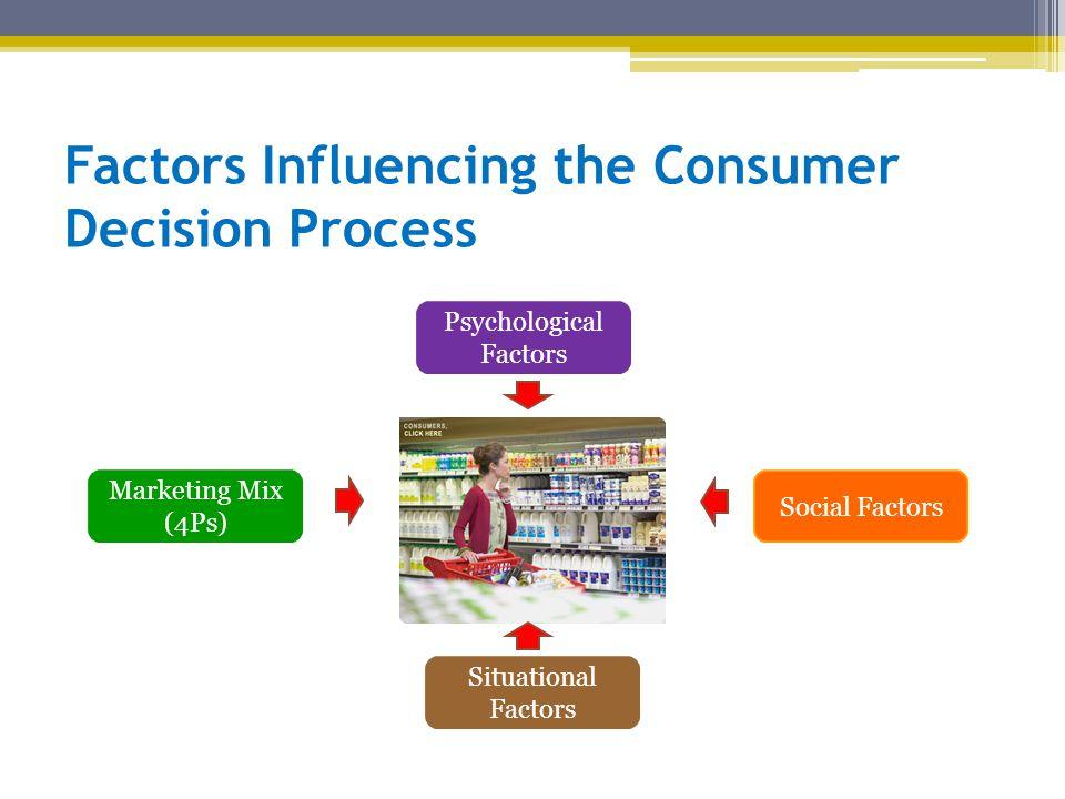 Factors Influencing the Consumer Decision Process Social Factors Situational Factors Marketing Mix (4Ps) Psychological Factors