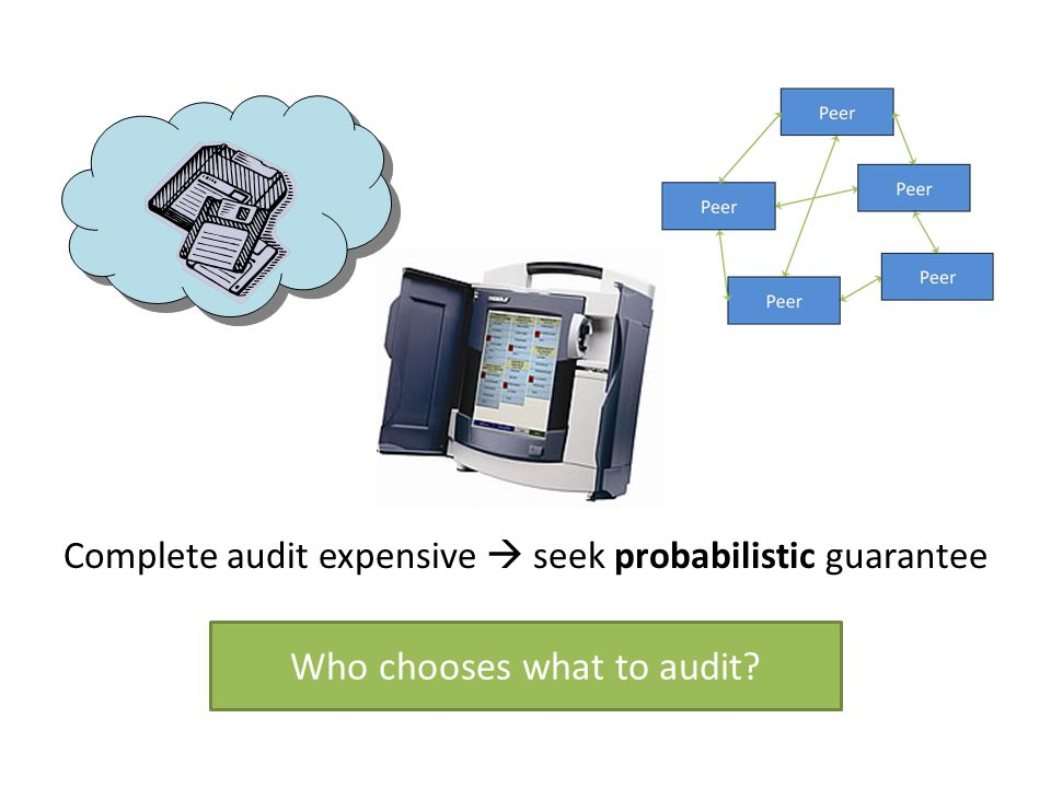 Complete audit expensive  seek probabilistic guarantee Who chooses what to audit?
