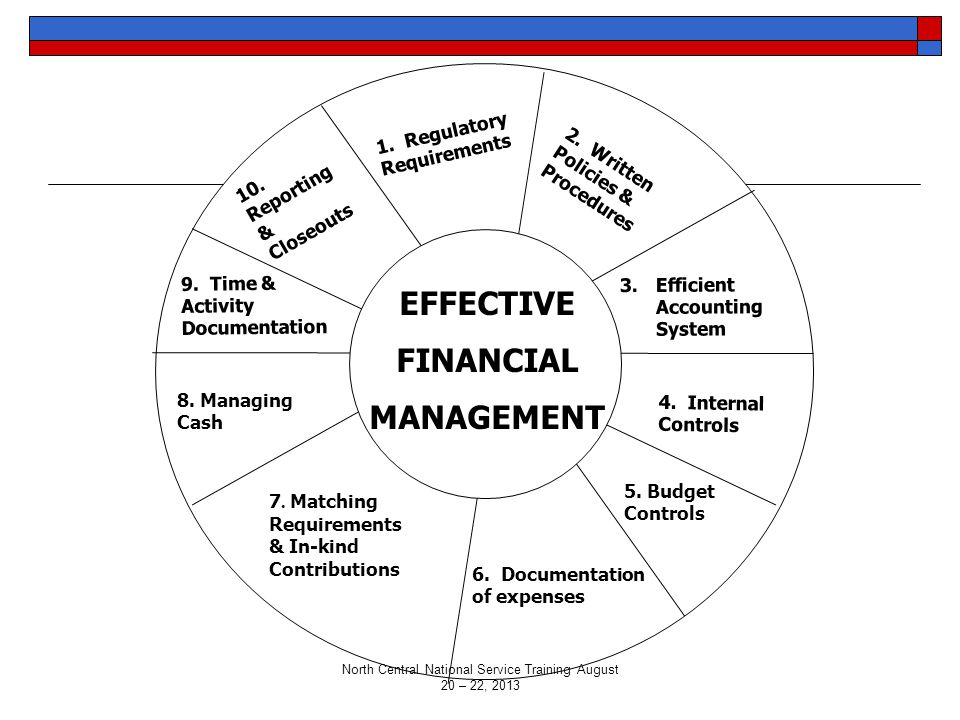 1.Regulatory Requirements 2. Written Policies & Procedures 3.Efficient Accounting System 4.