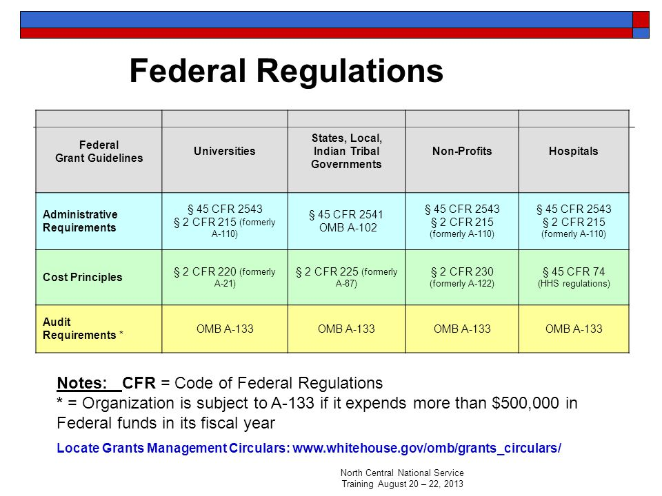Federal Regulations Federal Grant Guidelines Universities States, Local, Indian Tribal Governments Non-ProfitsHospitals Administrative Requirements § 45 CFR 2543 § 2 CFR 215 (formerly A-110) § 45 CFR 2541 OMB A-102 § 45 CFR 2543 § 2 CFR 215 (formerly A-110) § 45 CFR 2543 § 2 CFR 215 (formerly A-110) Cost Principles § 2 CFR 220 (formerly A-21) § 2 CFR 225 (formerly A-87) § 2 CFR 230 (formerly A-122) § 45 CFR 74 (HHS regulations) Audit Requirements * OMB A-133 Notes: CFR = Code of Federal Regulations * = Organization is subject to A-133 if it expends more than $500,000 in Federal funds in its fiscal year Locate Grants Management Circulars: www.whitehouse.gov/omb/grants_circulars/ North Central National Service Training August 20 – 22, 2013