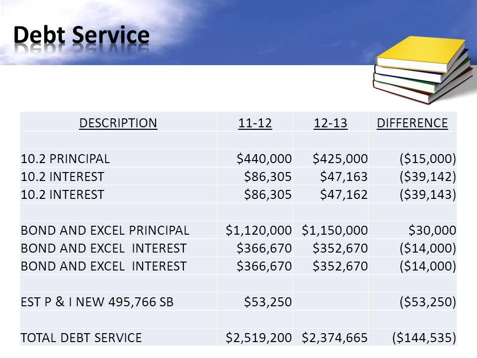 DESCRIPTION11-1212-13DIFFERENCE 10.2 PRINCIPAL$440,000$425,000($15,000) 10.2 INTEREST$86,305$47,163($39,142) 10.2 INTEREST$86,305$47,162($39,143) BOND AND EXCEL PRINCIPAL$1,120,000$1,150,000$30,000 BOND AND EXCEL INTEREST$366,670$352,670($14,000) BOND AND EXCEL INTEREST$366,670$352,670($14,000) EST P & I NEW 495,766 SB$53,250($53,250) TOTAL DEBT SERVICE$2,519,200$2,374,665($144,535)