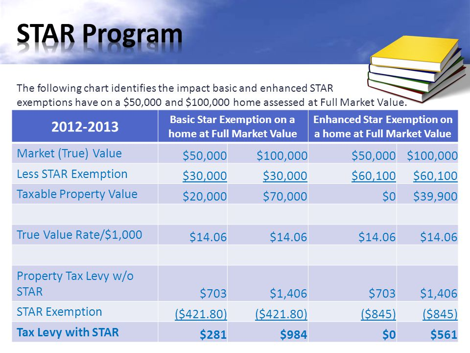 The following chart identifies the impact basic and enhanced STAR exemptions have on a $50,000 and $100,000 home assessed at Full Market Value.