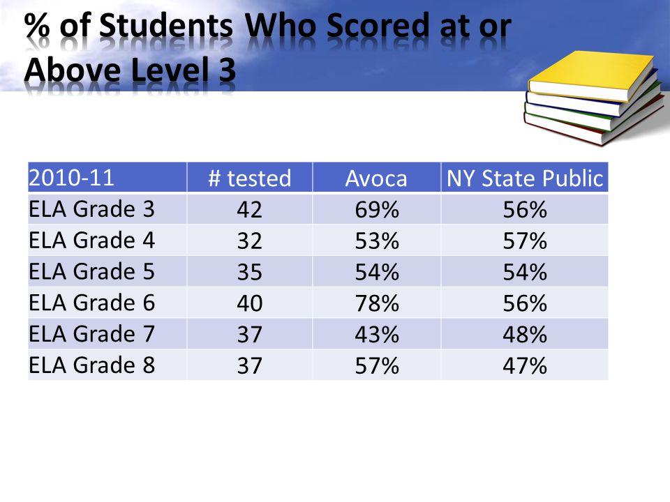 2010-11# testedAvocaNY State Public ELA Grade 34269%56% ELA Grade 43253%57% ELA Grade 53554% ELA Grade 64078%56% ELA Grade 73743%48% ELA Grade 83757%47%