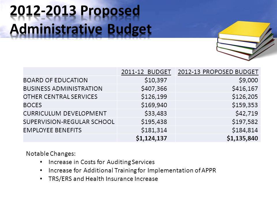 2011-12 BUDGET2012-13 PROPOSED BUDGET BOARD OF EDUCATION$10,397$9,000 BUSINESS ADMINISTRATION$407,366$416,167 OTHER CENTRAL SERVICES$126,199$126,205 BOCES$169,940$159,353 CURRICULUM DEVELOPMENT$33,483$42,719 SUPERVISION-REGULAR SCHOOL$195,438$197,582 EMPLOYEE BENEFITS$181,314$184,814 $1,124,137$1,135,840 Notable Changes: Increase in Costs for Auditing Services Increase for Additional Training for Implementation of APPR TRS/ERS and Health Insurance Increase