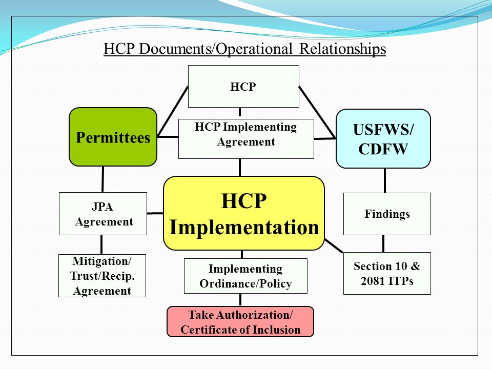 HCP Documents/Operational Relationships USFWS/ CDFW Take Authorization/ Certificate of Inclusion Permittees HCP Implementation HCP JPA Agreement Findi