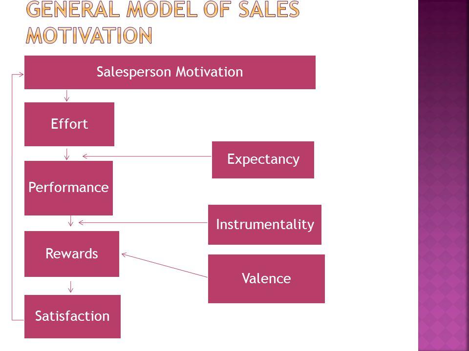Salesperson Motivation Effort Performance Rewards Satisfaction Expectancy Valence Instrumentality