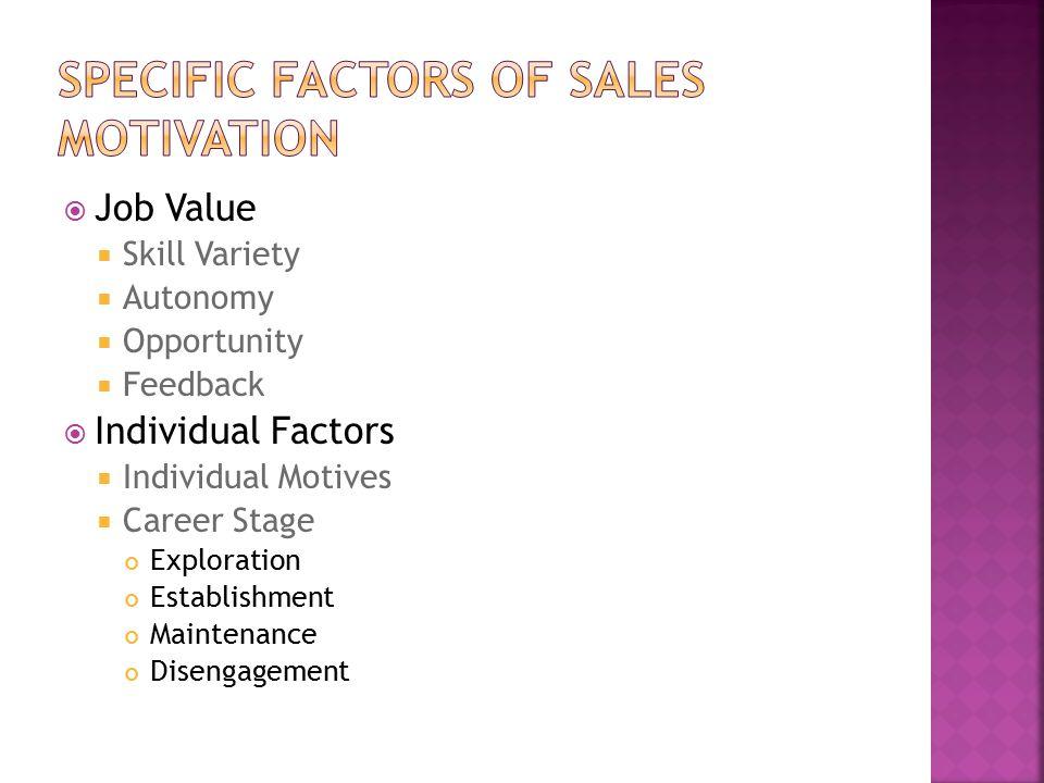  Job Value  Skill Variety  Autonomy  Opportunity  Feedback  Individual Factors  Individual Motives  Career Stage Exploration Establishment Maintenance Disengagement